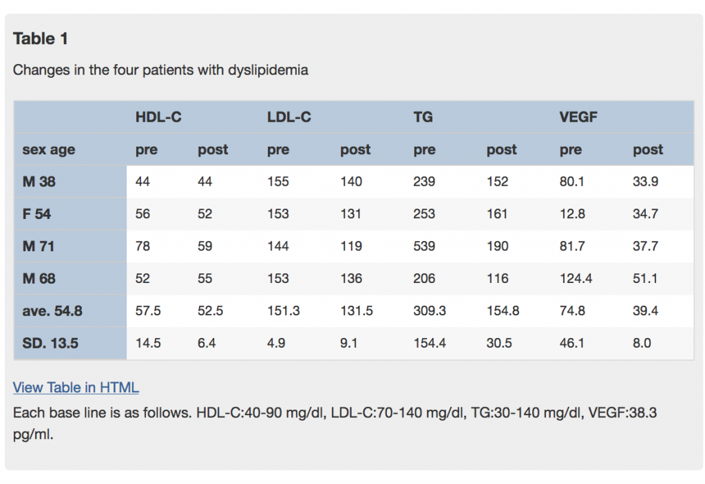 Changes in LDL from Infrared Light Therapy
