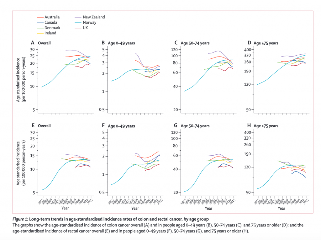 Colorectal Cancer Incidence On The Rise Among Young Adults In North America Europe Australia And New Zealand